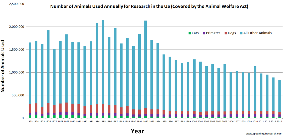 Trend in number of animals used in research 1973 - 2014 - Click to Enlarge