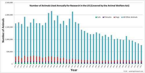 Number of Animals Used Annually For Research in the US 1973 - 2015