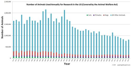 Animals used in researchand testing in the US 1973 - 2016