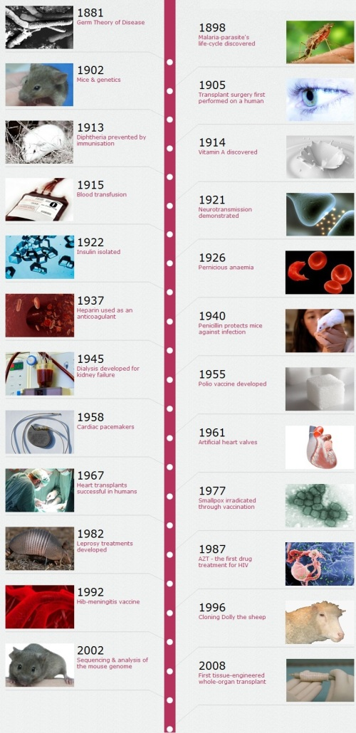 10 Top Medical Breakthroughs