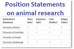Position Statements on animal research