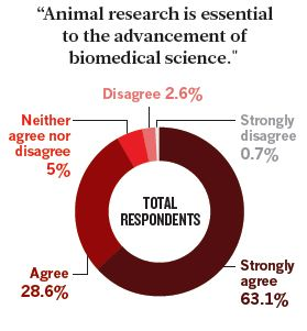 Nature Poll of 1,000 Researchers