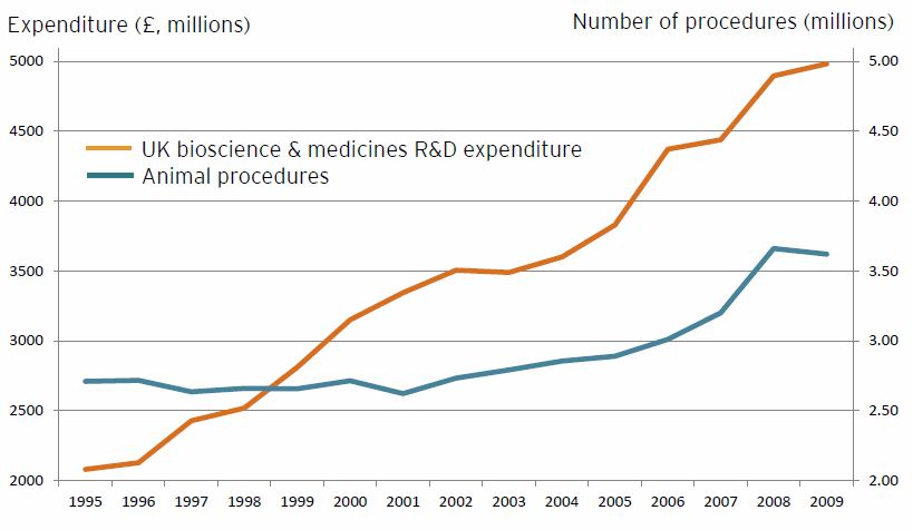 Rises in funding in Biomedical research in the UK