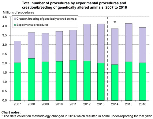 Total Procedures by creation of genetically altered animals and experimental procedures 2007-2016
