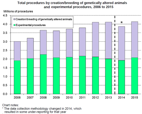 Total Procedures by creation of genetically altered animals and experimental procedures