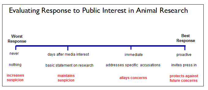 evaluating response to public interest in animal research graphic for SR post 02.18.13