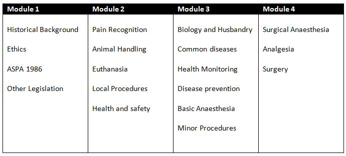 Table 1: Modules required for PIL