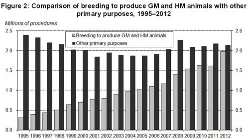 2012 Statistics animals used for breeding vs other uses