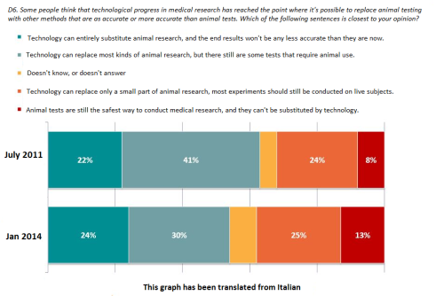 Italy Are there alternatives to animal research 2014 Ipsos poll