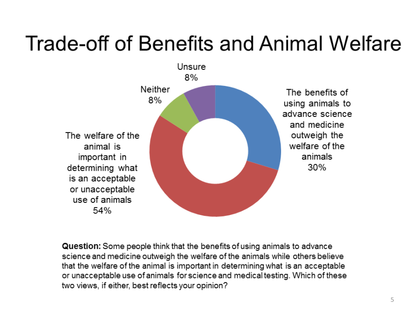 Poll by Canadian Council on Animal Care (2013)