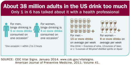 Alcohol consumption USA alcoholism (2)