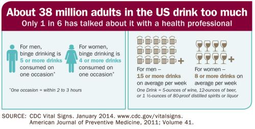Alcohol consumption USA alcoholism (2)