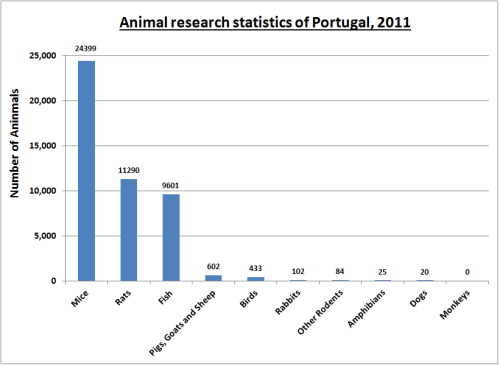 animal research statistics portugal