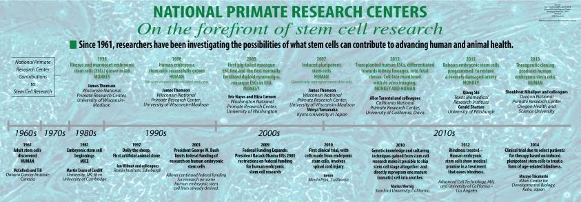 NPRC Stem Cell Timeline 01.06.15