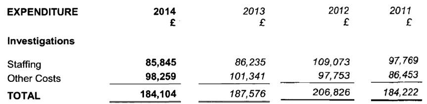 BUAV investigations expenditure 2011-14