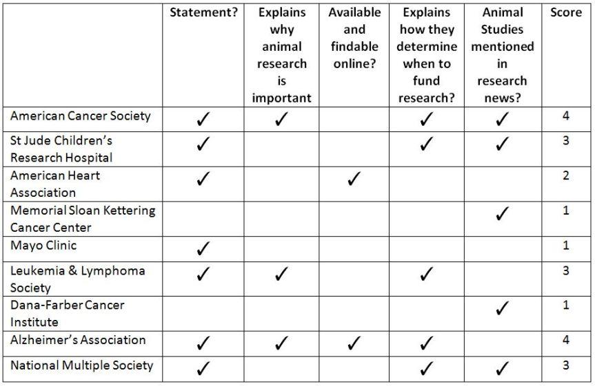 US Charities doing Animal Research and Animal Testing
