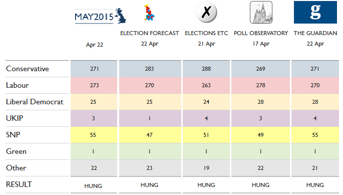Some predictions (from April 22nd) on the number of seats parties will win. 326 seats are needed for a majority