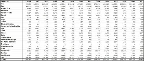 Statistics Germany animal research 2000 - 2013. Image Credit: www.speakingofresearch.com