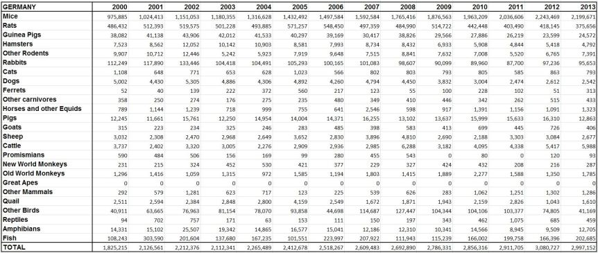 Statistics Germany animal research 2000 - 2013. Image Credit: www.speakingofresearch.com