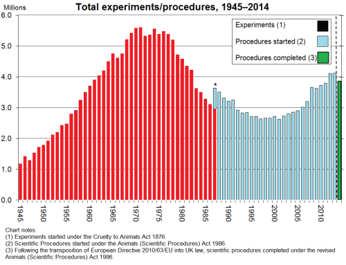 Number of Animal Procedures in the UK