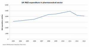 Pharmaceutical R&D in the UK