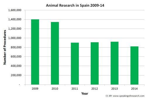 Animal Research in Spain 2009-14 v2