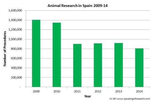 Animal research numbers have fallen in Spain since 2009