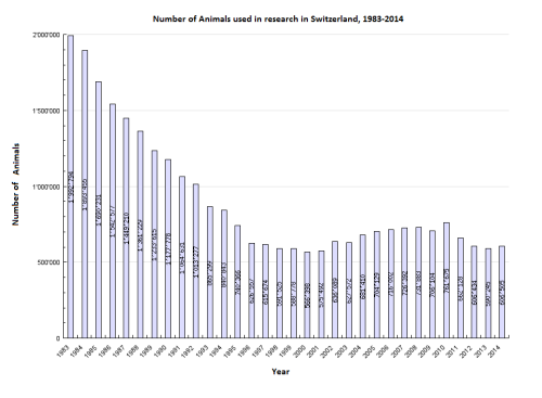 Animal Research use since 1983