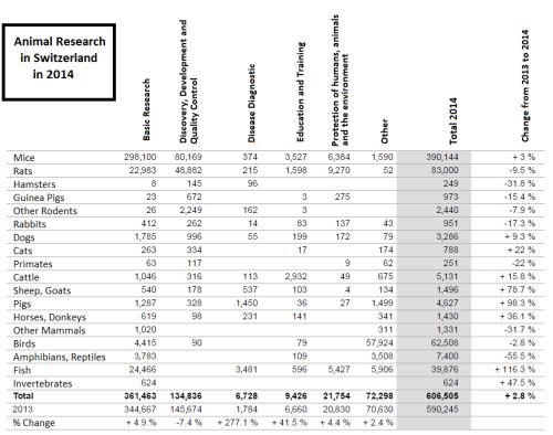 Animal Research in Switzerland by species and use