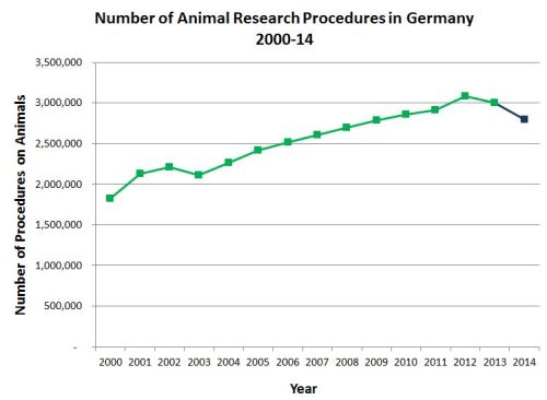 Trends in German animal experiments 2000-14. Note 2014 is in a different color to reflect the different reporting requirements. Click to Enlarge.