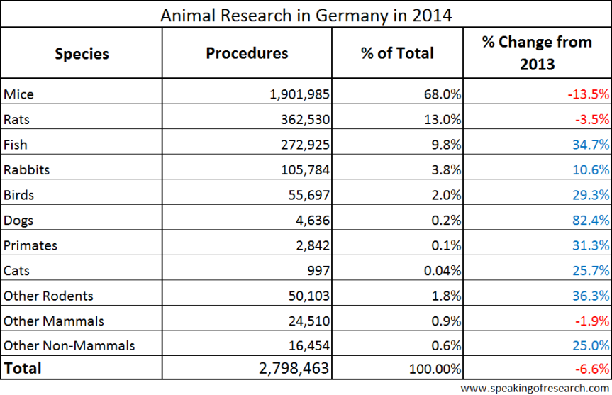 Species of animals used in German Research in 2014. Click to Enlarge