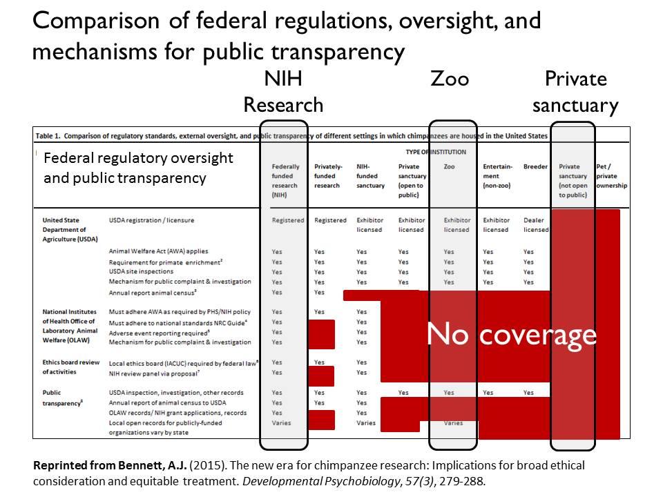 standards comparison dpb 2015 bennett speaking of research