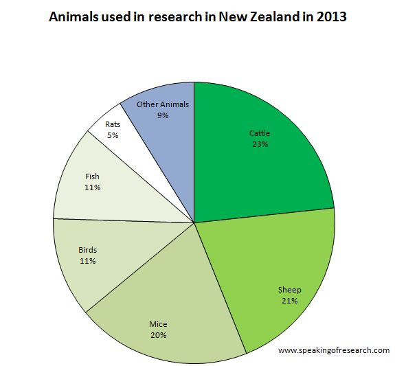 Animal Experiments in New Zealand in 2013. Click to Enlarge