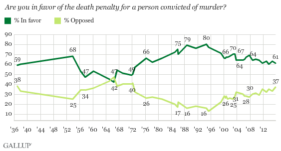 Death Penalty Support in the US - Gallup