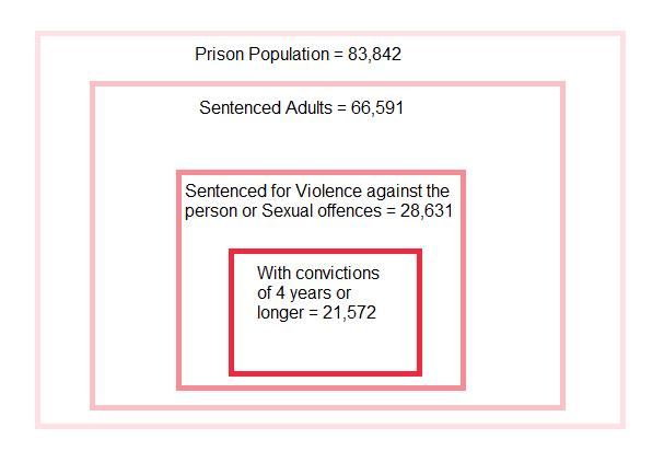 UK Prison Populations