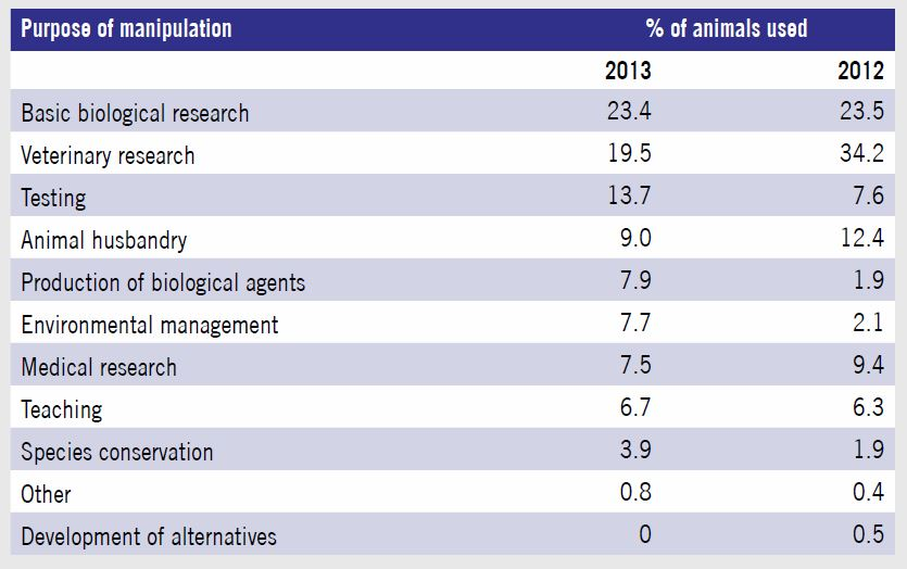 Use of animals in research in New Zealand 2013