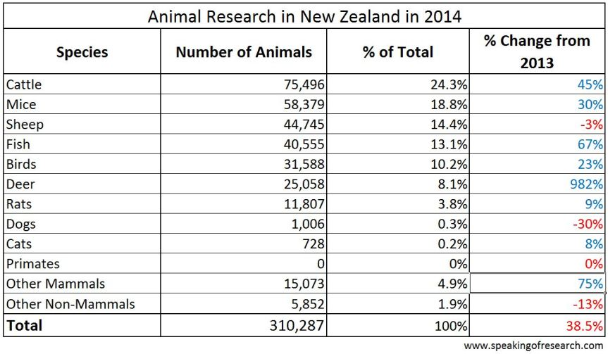Species of animals used in New Zealand research in 2014. Click to Enlarge