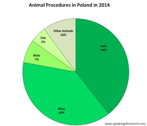 Animal Research by Species in Poland Pie Chart 2014 REVISED