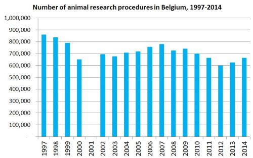 Trends in Belgium animal experiments 1997-2014. Click to Enlarge.