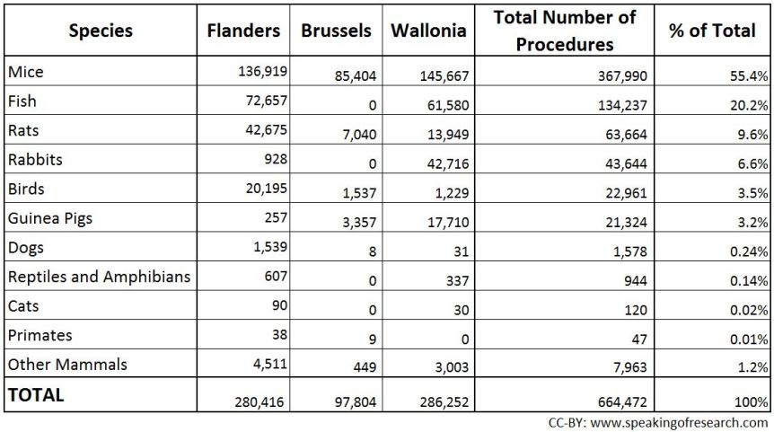 Procedures on animals in the Belgium for research in 2014. Click to Enlarge