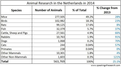 Procedures on animals in the Netherlands for research in 2014. Click to Enlarge