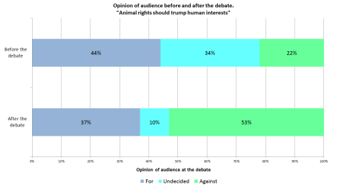 Opinions of audience at IQ2 debate on animal rights