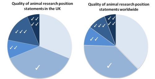 Quality of animal research statements compared