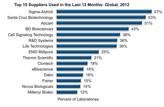 Top antibody suppliers in the US in 2012. Image from The Scientist