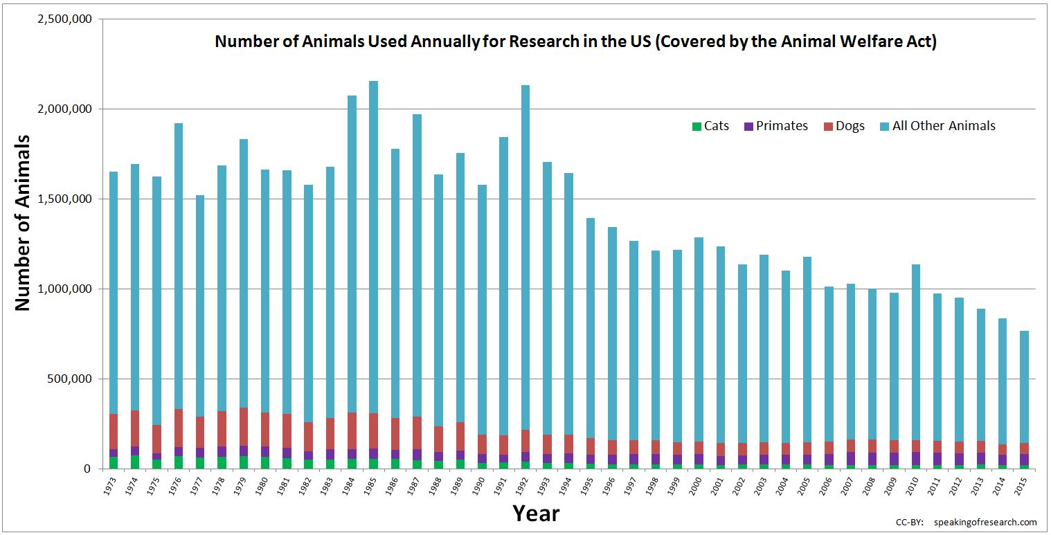 animal welfare speaking of research usda statistics showing number of animas used in research