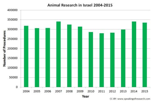 Trends in Israeli animal experiments 2004-15. Click to Enlarge.