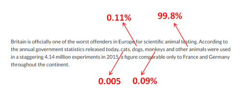 PETA misinforms public over statistics