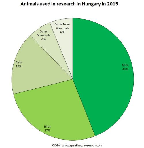 Animal Research by Species in  Hungary Pie Chart 2015