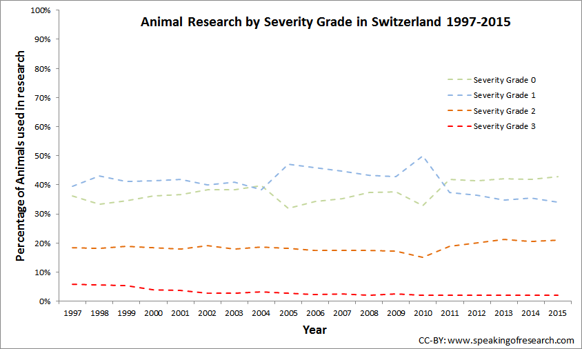 Severity Data in Switzerland since 1997. Click to Enlarge