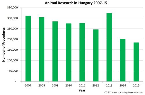 Trend over time in animal experiments in Hungary. Click to Enlarge.